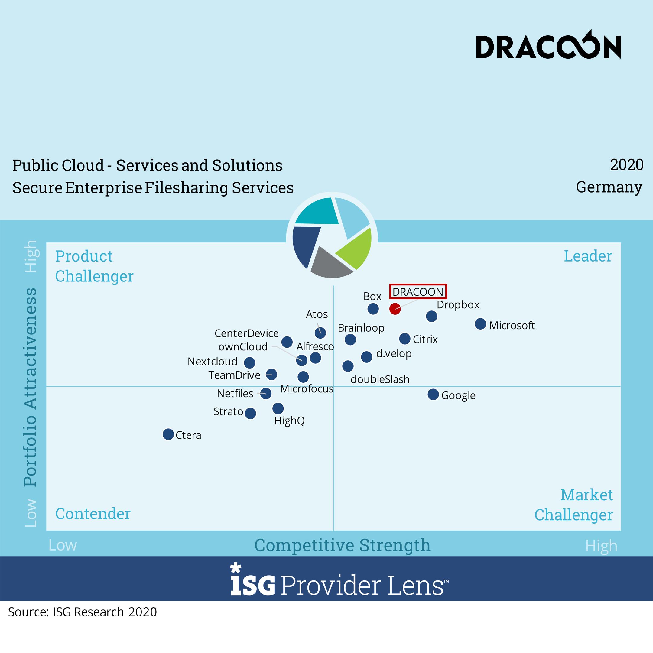 DRACOON ISG-Quadrant