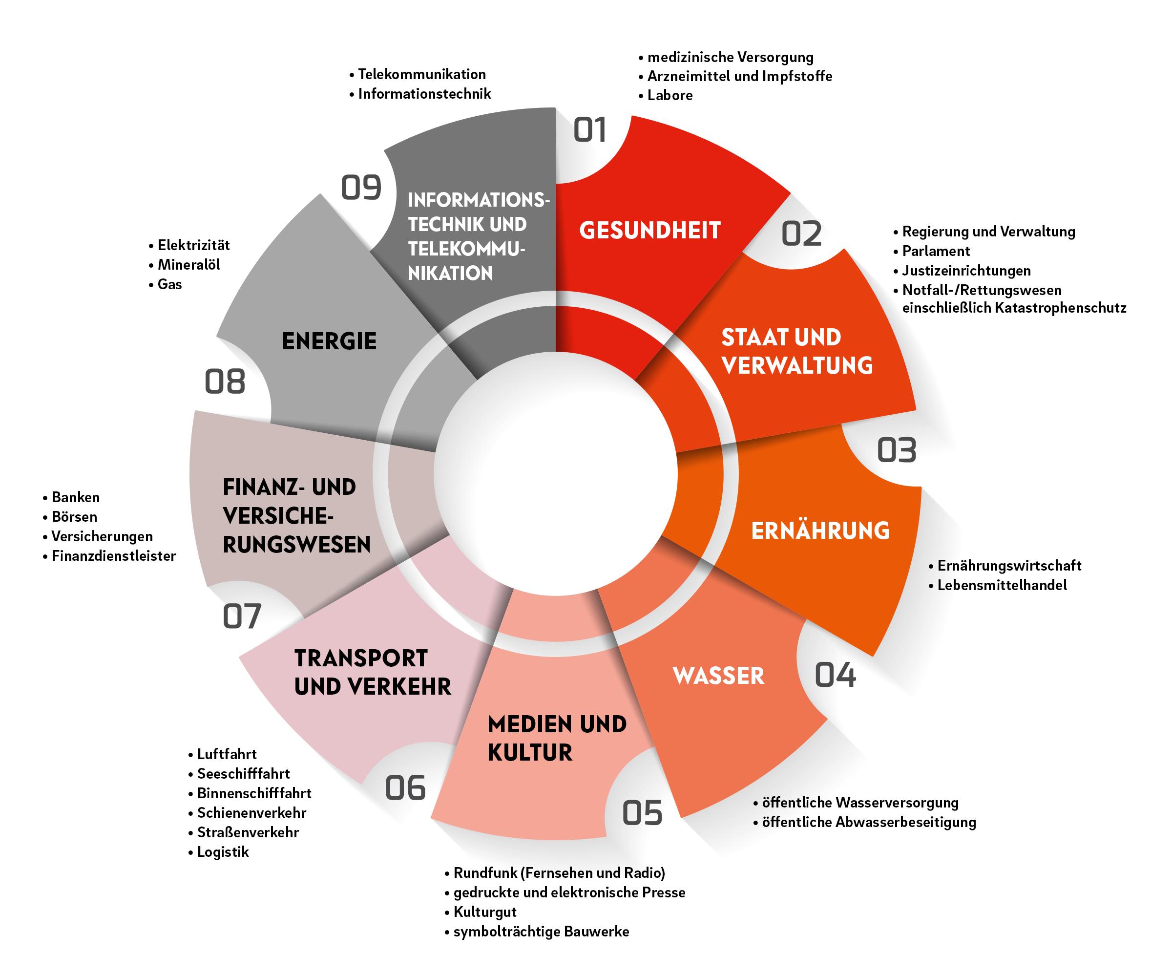 Branchen / Unternehmen, mit besonderen Sicherheitsstandards (KRITIS)