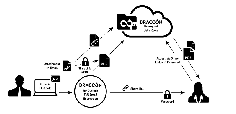 DRACOON Enables Full Email Encryption via Outlook Add-In